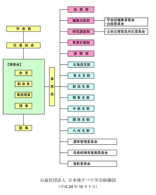 公益社団法人日本地すべり学会の運営組織